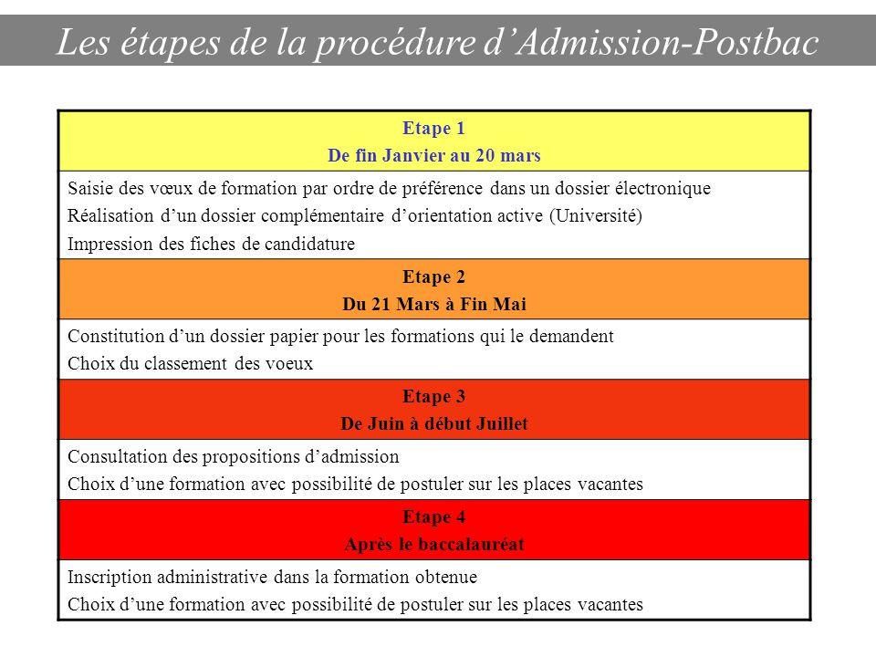 Les étapes de la procédure d'Admission-Postbac Etape 1 De fin Janvier au 20 mars Saisie des vœux de formation par ordre de préférence dans un dossier