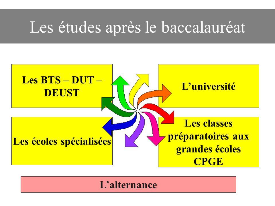  Les écoles de commerce  Les Instituts d'études politiques A VOS AGENDAS : quand et comment postuler pour les formations hors portail .