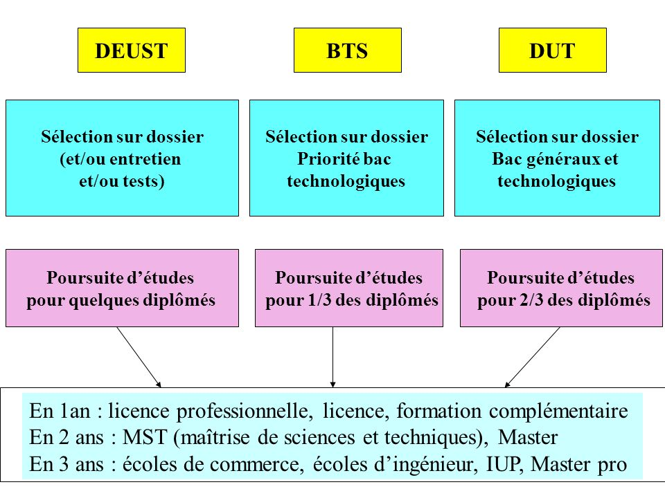 Sélection sur dossier Priorité bac technologiques Sélection sur dossier Bac généraux et technologiques Poursuite d'études pour 1/3 des diplômés BTSDUT