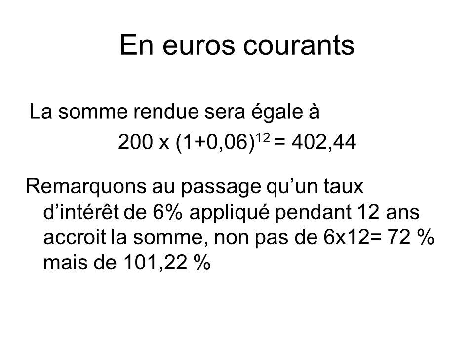 En euros courants La somme rendue sera égale à 200 x (1+0,06) 12 = 402,44 Remarquons au passage qu'un taux d'intérêt de 6% appliqué pendant 12 ans accroit la somme, non pas de 6x12= 72 % mais de 101,22 %