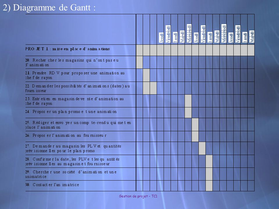 Gestion de projet - TC1 2) Diagramme de Gantt :