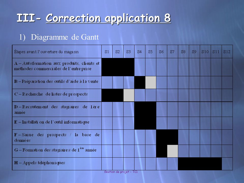 III- Correction application 8 Gestion de projet - TC1 1)Diagramme de Gantt