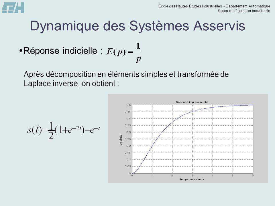 École des Hautes Études Industrielles - Département Automatique Cours de régulation industrielle Dynamique des Systèmes Asservis  Calculer et représenter la réponse indicielle de : S(p) E(p) Calculer et représenter les réponses indicielles et impulsionnelles : S(p) E(p)