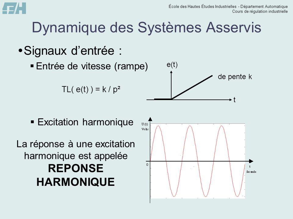 École des Hautes Études Industrielles - Département Automatique Cours de régulation industrielle Dynamique des Systèmes Asservis  Signaux d'entrée :