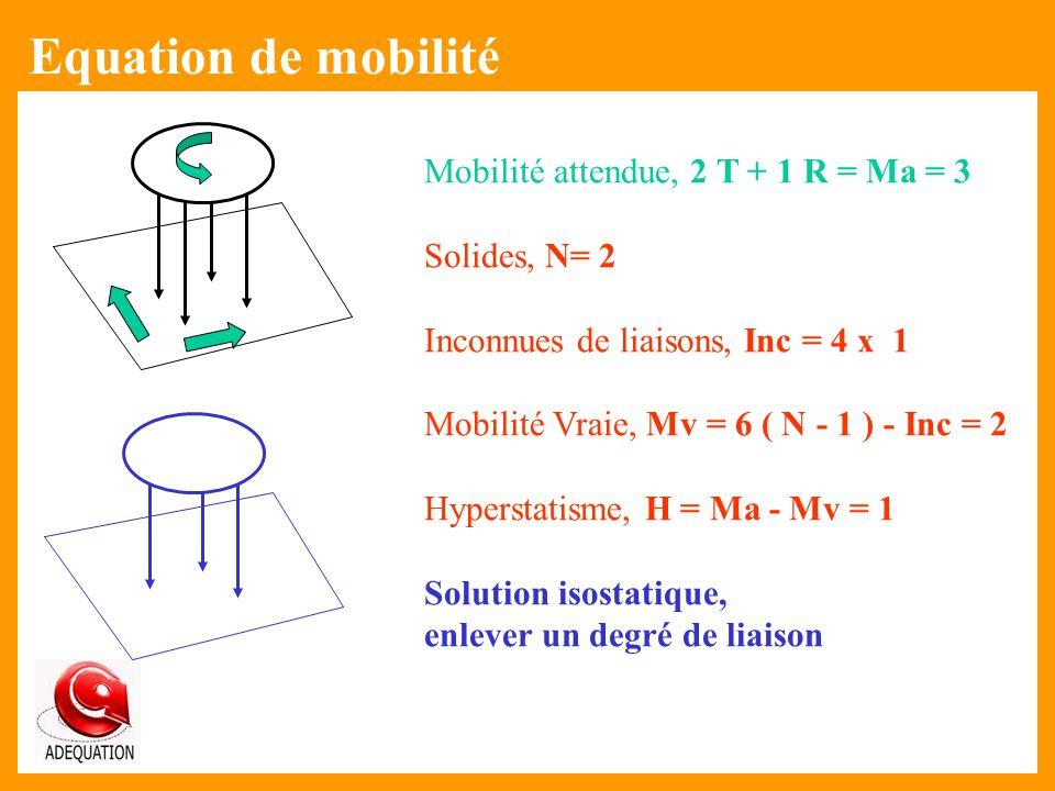 Mobilité attendue, 2 T + 1 R = Ma = 3 Solides, N= 2 Inconnues de liaisons, Inc = 4 x 1 Mobilité Vraie, Mv = 6 ( N - 1 ) - Inc = 2 Hyperstatisme, H = M