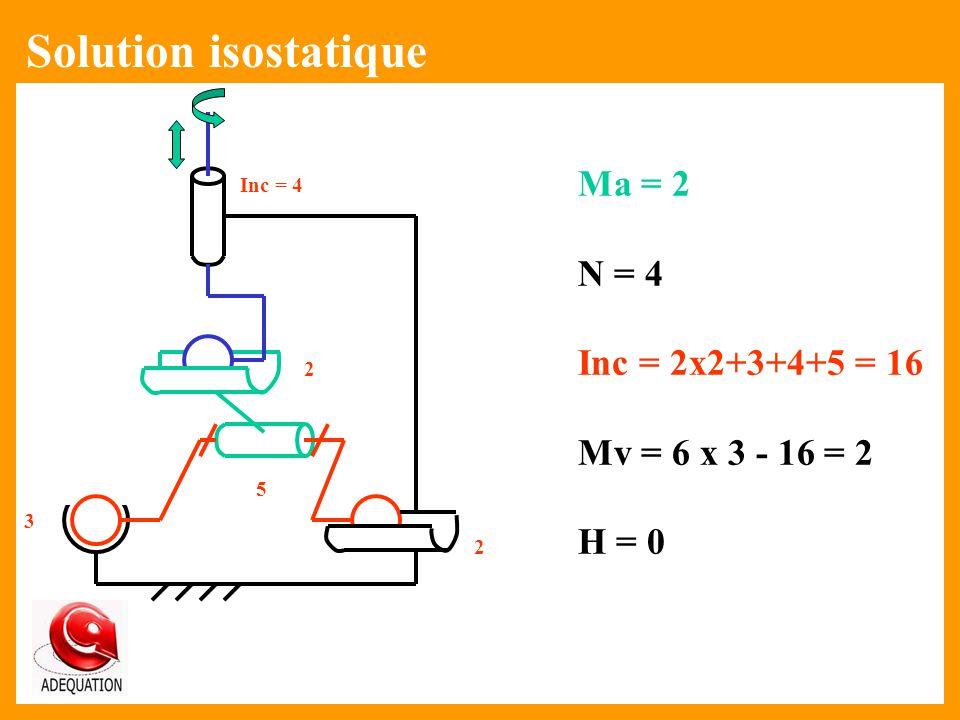 Solution isostatique Ma = 2 N = 4 Inc = 2x2+3+4+5 = 16 Mv = 6 x 3 - 16 = 2 H = 0 Inc = 4 2 5 3 2