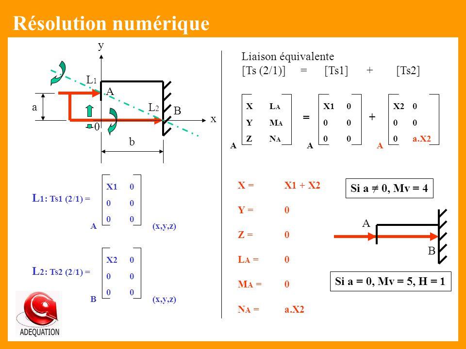Résolution numérique 0 A B x y a b L1L1 L2L2 L 2: Ts2 (2/1) = X2 0 000000 B(x,y,z) Liaison équivalente [Ts (2/1)] = [Ts1] + [Ts2] L 1: Ts1 (2/1) = X1