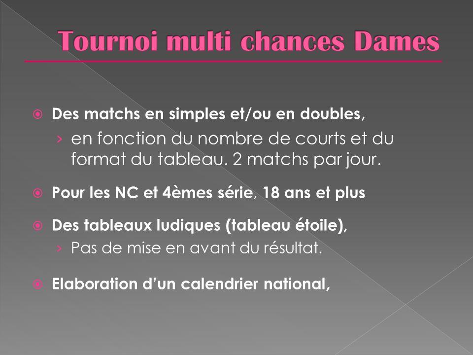  Des matchs en simples et/ou en doubles, › en fonction du nombre de courts et du format du tableau. 2 matchs par jour.  Pour les NC et 4èmes série,