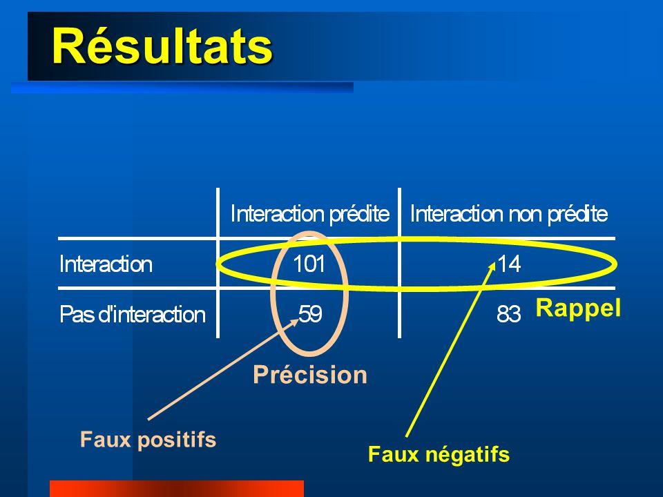 Résultats ● Taux de précision : pourcentage de phrases décrivant effectivement des interactions parmi les phrases trouvées