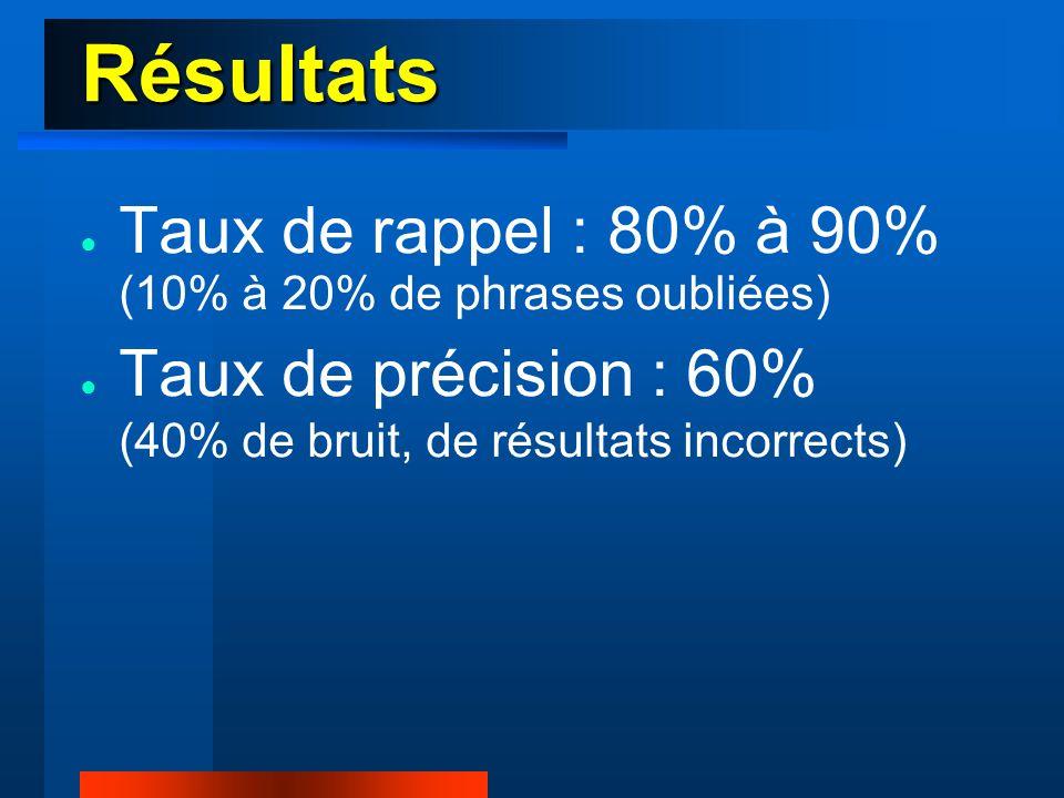 Résultats Précision Faux positifs Rappel Faux négatifs