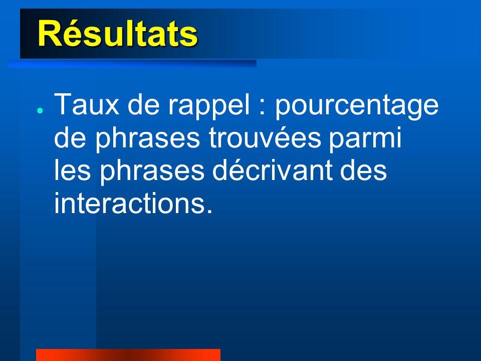 Résultats ● Taux de rappel : pourcentage de phrases trouvées parmi les phrases décrivant des interactions.