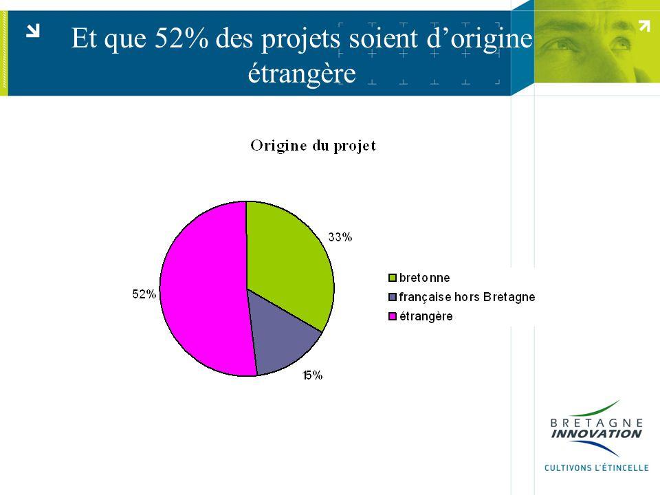 Et que 52% des projets soient d'origine étrangère