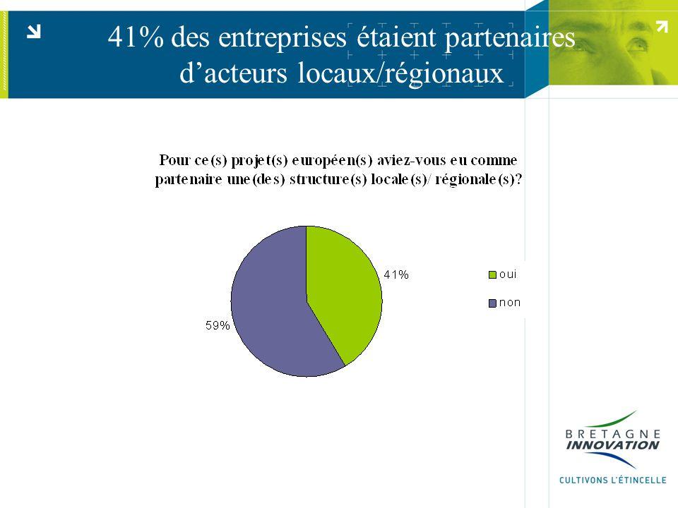 41% des entreprises étaient partenaires d'acteurs locaux/régionaux
