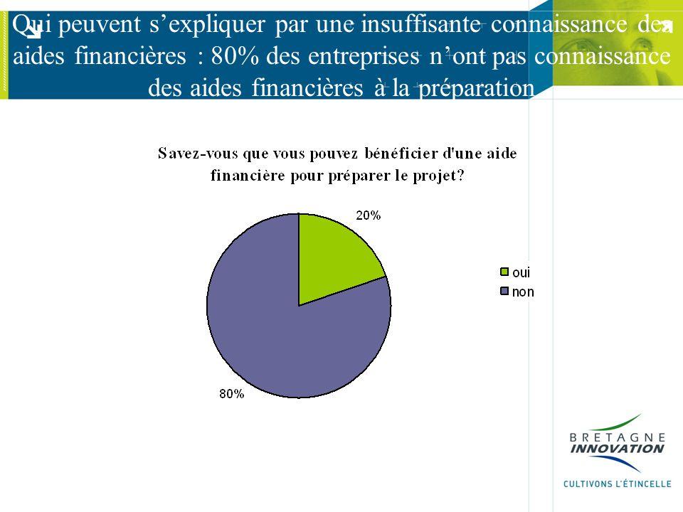 Qui peuvent s'expliquer par une insuffisante connaissance des aides financières : 80% des entreprises n'ont pas connaissance des aides financières à l
