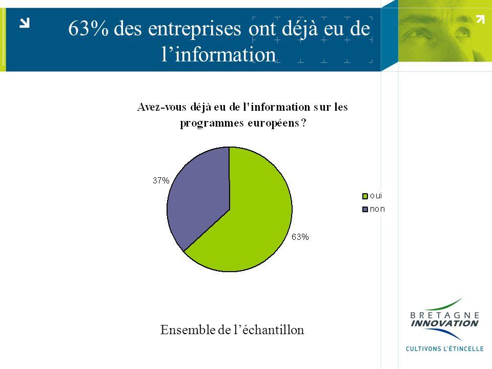 63% des entreprises ont déjà eu de l'information Ensemble de l'échantillon