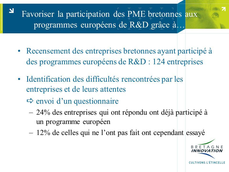 Favoriser la participation des PME bretonnes aux programmes européens de R&D grâce à… Recensement des entreprises bretonnes ayant participé à des programmes européens de R&D : 124 entreprises Identification des difficultés rencontrées par les entreprises et de leurs attentes  envoi d'un questionnaire –24% des entreprises qui ont répondu ont déjà participé à un programme européen –12% de celles qui ne l'ont pas fait ont cependant essayé