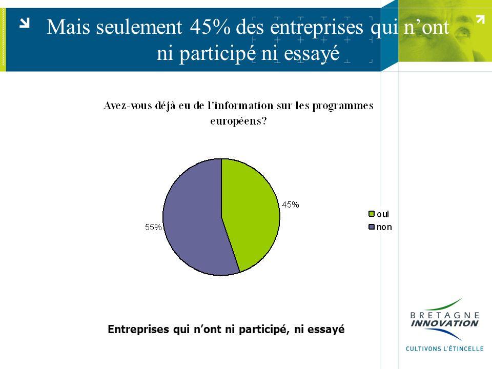 Mais seulement 45% des entreprises qui n'ont ni participé ni essayé Entreprises qui n'ont ni participé, ni essayé