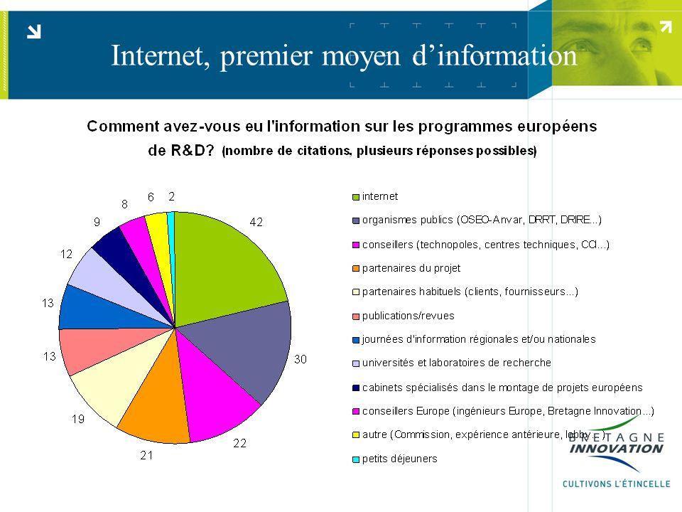 Internet, premier moyen d'information