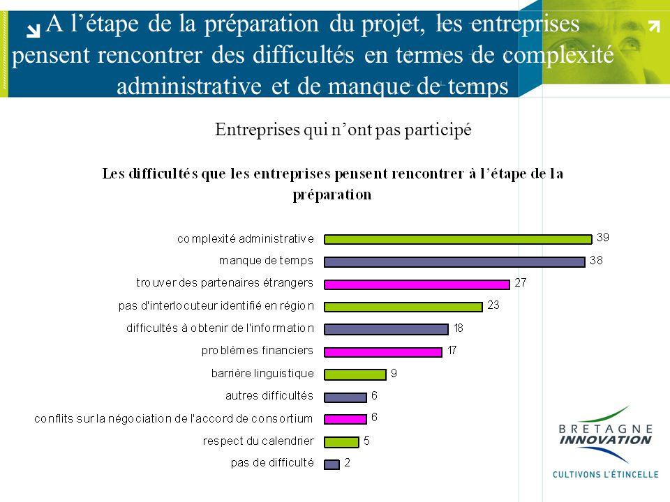 A l'étape de la préparation du projet, les entreprises pensent rencontrer des difficultés en termes de complexité administrative et de manque de temps Entreprises qui n'ont pas participé