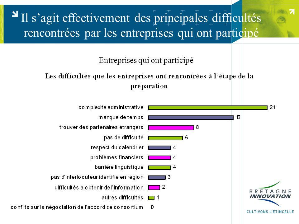 Il s'agit effectivement des principales difficultés rencontrées par les entreprises qui ont participé Entreprises qui ont participé