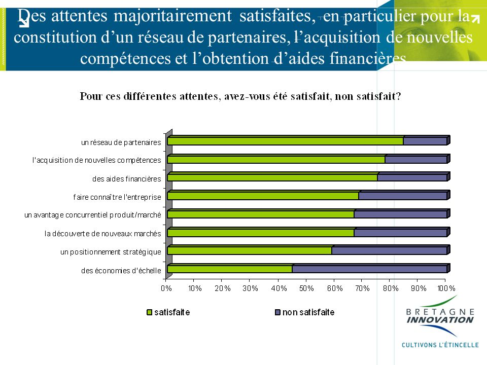 Des attentes majoritairement satisfaites, en particulier pour la constitution d'un réseau de partenaires, l'acquisition de nouvelles compétences et l'obtention d'aides financières