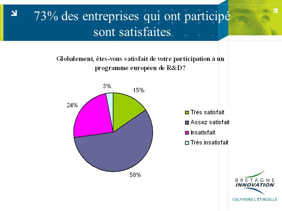 73% des entreprises qui ont participé sont satisfaites