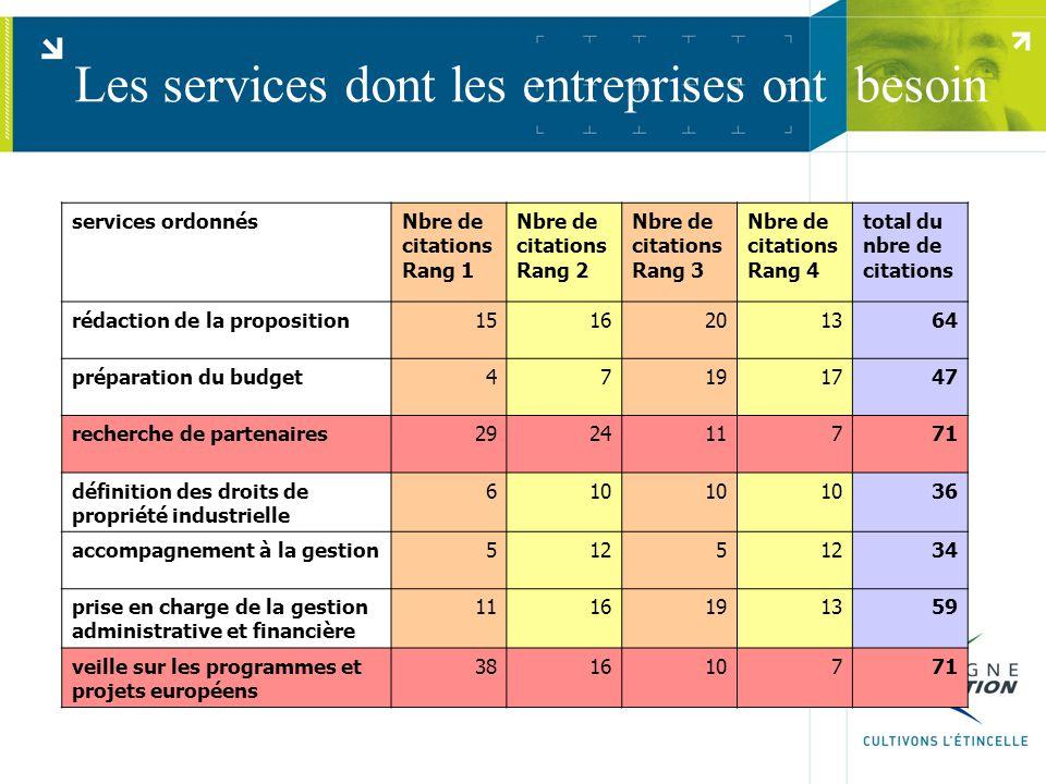 Les services dont les entreprises ont besoin services ordonnésNbre de citations Rang 1 Nbre de citations Rang 2 Nbre de citations Rang 3 Nbre de citat