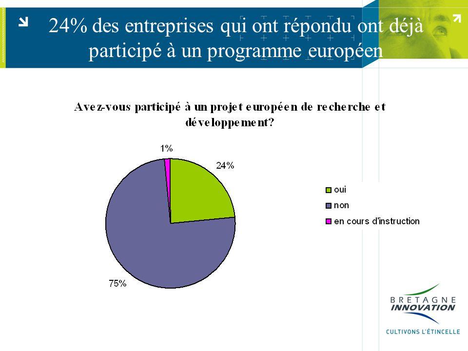 24% des entreprises qui ont répondu ont déjà participé à un programme européen