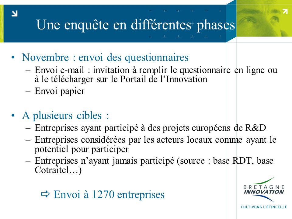 Une enquête en différentes phases Novembre : envoi des questionnaires –Envoi e-mail : invitation à remplir le questionnaire en ligne ou à le télécharg
