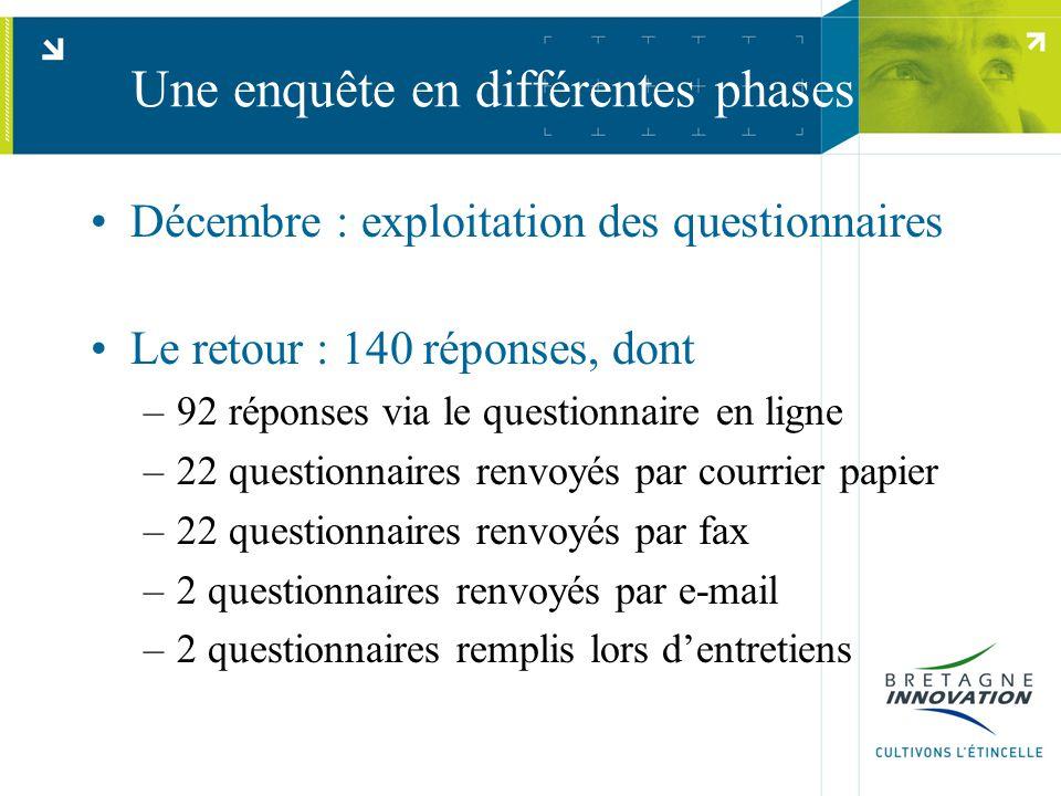 Une enquête en différentes phases Décembre : exploitation des questionnaires Le retour : 140 réponses, dont –92 réponses via le questionnaire en ligne