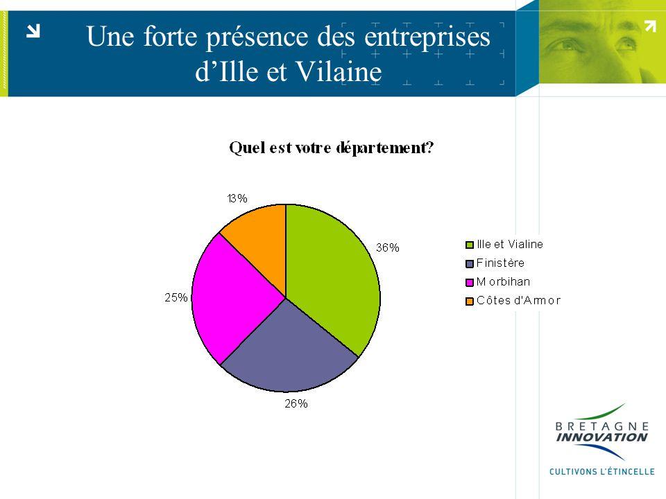 Une forte présence des entreprises d'Ille et Vilaine