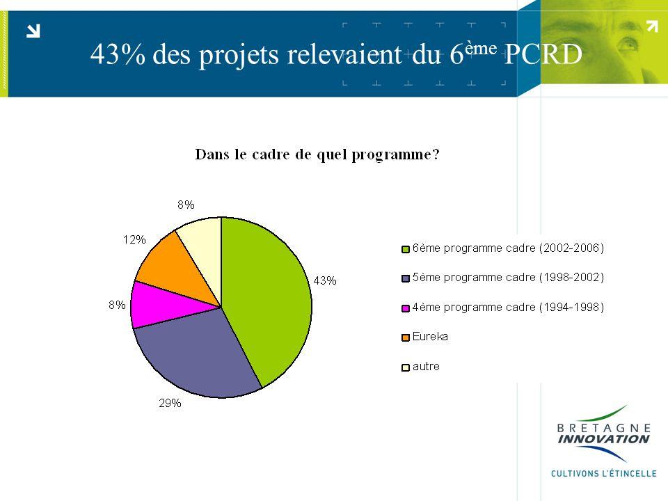 43% des projets relevaient du 6 ème PCRD