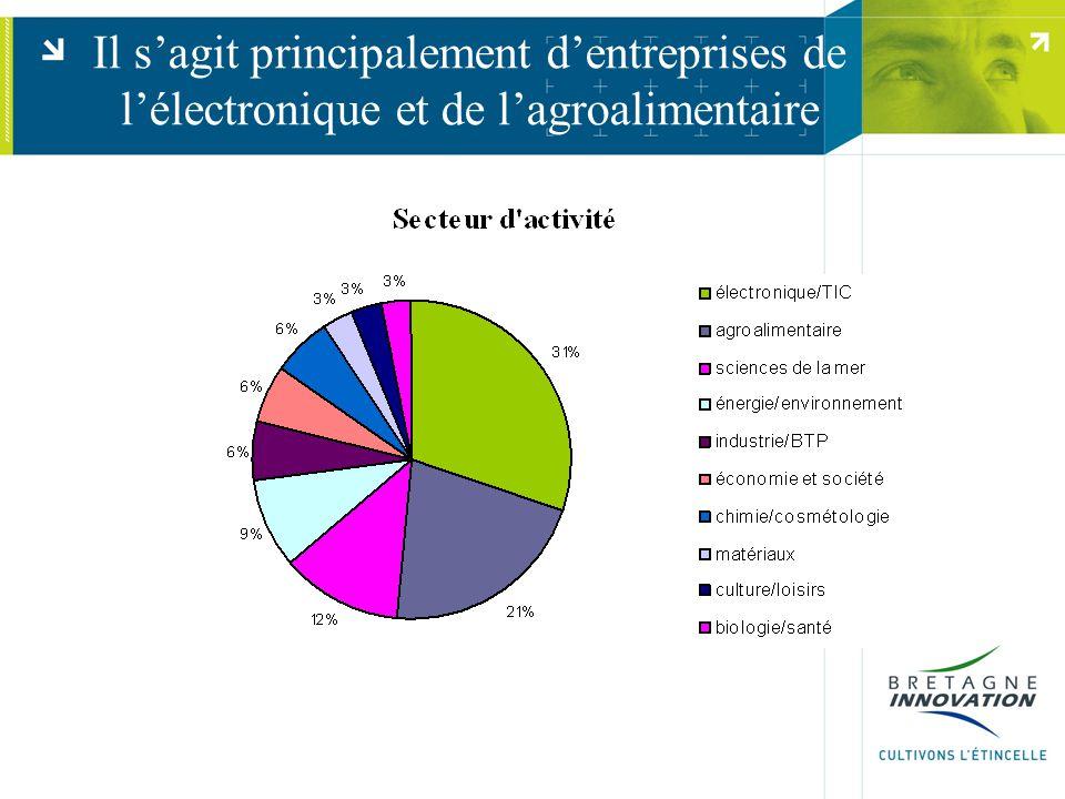 Il s'agit principalement d'entreprises de l'électronique et de l'agroalimentaire