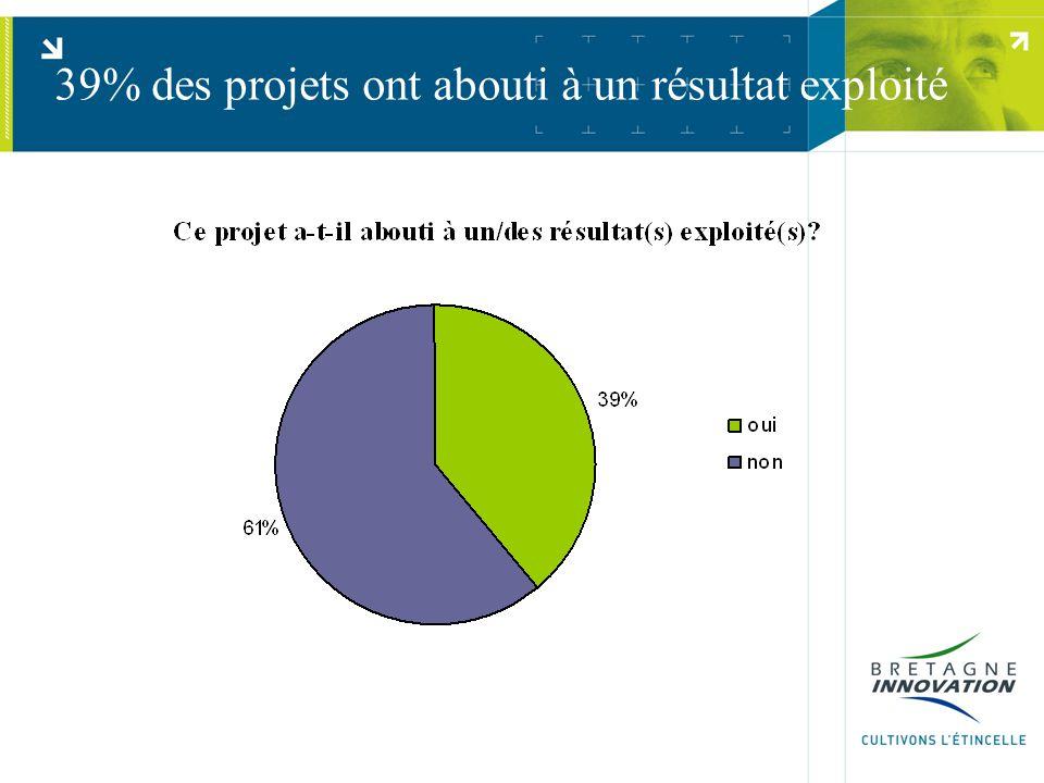 39% des projets ont abouti à un résultat exploité