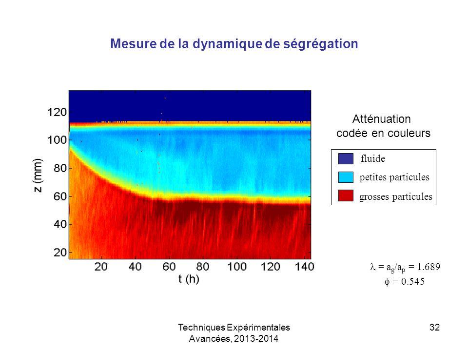 Techniques Expérimentales Avancées, 2013-2014 32 Mesure de la dynamique de ségrégation grosses particules petites particules fluide = a g /a p = 1.689