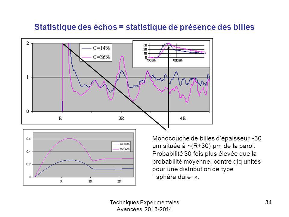 Techniques Expérimentales Avancées, 2013-2014 34 Statistique des échos = statistique de présence des billes Monocouche de billes d'épaisseur ~30 µm si