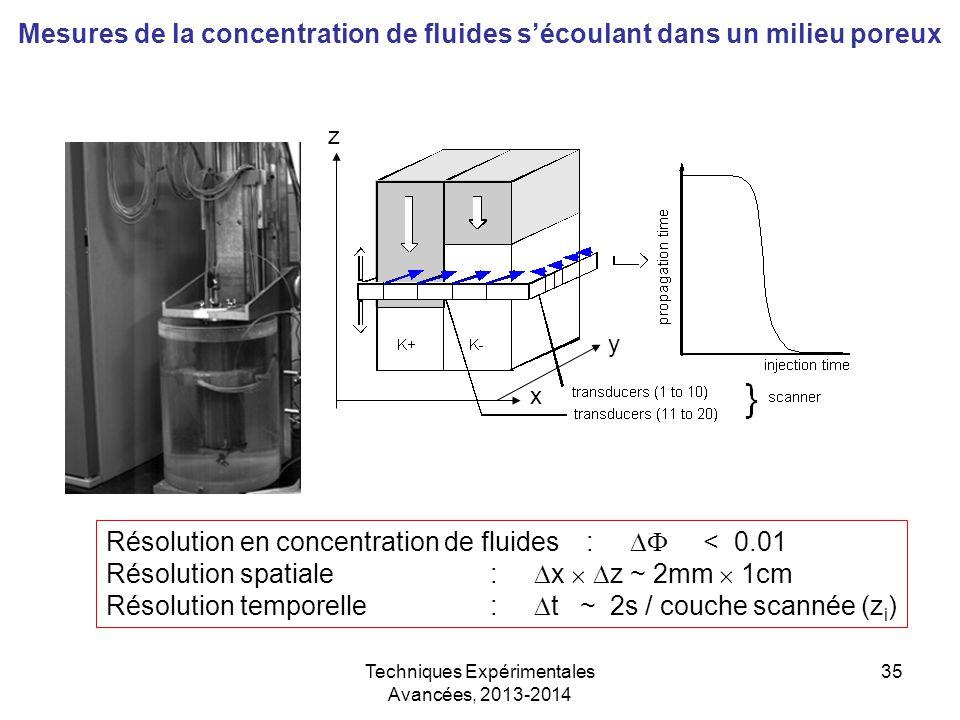 Techniques Expérimentales Avancées, 2013-2014 35 Mesures de la concentration de fluides s'écoulant dans un milieu poreux Résolution en concentration d