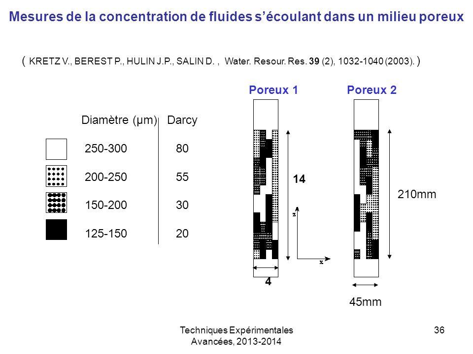Techniques Expérimentales Avancées, 2013-2014 36 Mesures de la concentration de fluides s'écoulant dans un milieu poreux Diamètre (µm) Darcy 250-30080