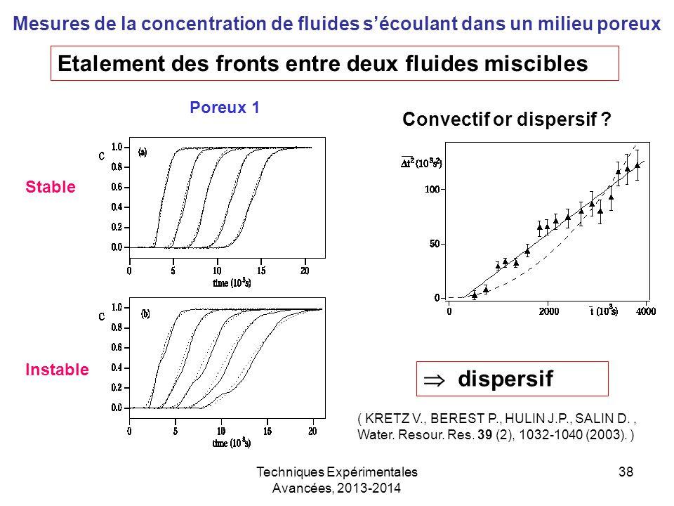 Techniques Expérimentales Avancées, 2013-2014 38 Mesures de la concentration de fluides s'écoulant dans un milieu poreux Poreux 1 Stable Instable Conv