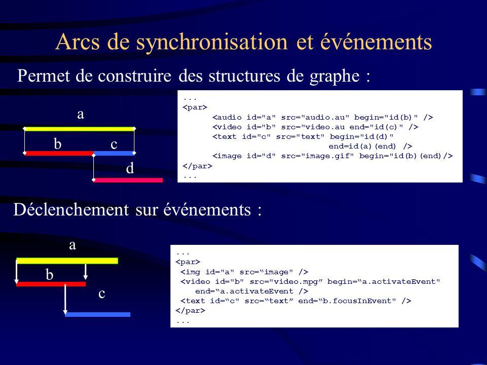 Arcs de synchronisation et événements Permet de construire des structures de graphe : a cb d...