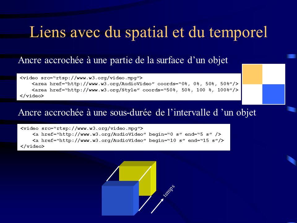 Liens avec du spatial et du temporel Ancre accrochée à une partie de la surface d'un objet Ancre accrochée à une sous-durée de l'intervalle d 'un objet temps