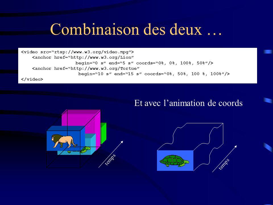 Combinaison des deux … <anchor href= http://www.w3.org/Lion begin= 0 s end= 5 s coords= 0%, 0%, 100%, 50% /> <anchor href= http://www.w3.org/Tortue begin= 10 s end= 15 s coords= 0%, 50%, 100 %, 100% /> temps Et avec l'animation de coords temps