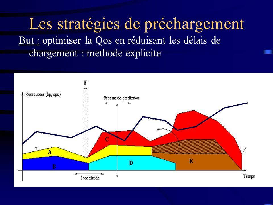 Les stratégies de préchargement But : optimiser la Qos en réduisant les délais de chargement : methode explicite