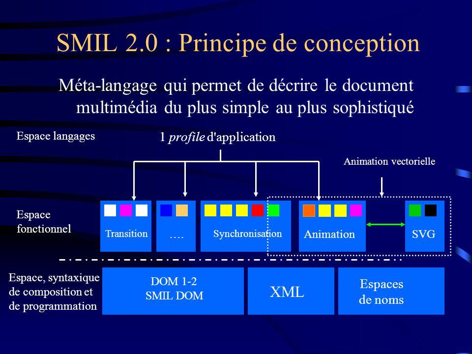 SMIL 2.0 : Principe de conception Méta-langage qui permet de décrire le document multimédia du plus simple au plus sophistiqué XML DOM 1-2 SMIL DOM SVGAnimation Transition ….