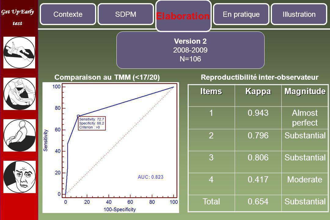 Get Up Early test Utilisation en situation réelle dans 3 hôpitaux : UCL St-Luc, UCL Mont-Godinne et CH Jolimont Applicable dans 2/3 des cas et inapplicable sur 1/3 des PA en raison d'une situation médicale trop aigue Prévalence d'1/3 des PA évaluées = SDPM Résultats similaires entre les 3 sites ContexteSDPMEn pratiqueIllustration Implémentation du test en Liaison Gériatrique 2009 – 2010 N= 187 Elaboration