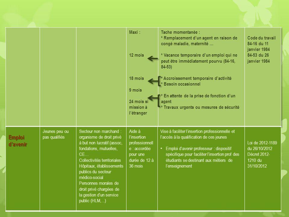 Emploi d'avenir Jeunes peu ou pas qualifiés Secteur non marchand : organisme de droit privé à but non lucratif (assoc, fondations, mutuelles, CE… Coll
