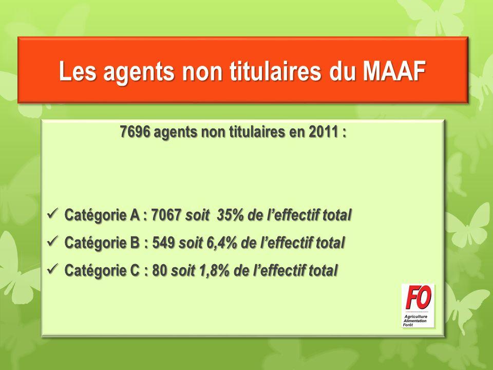Les agents non titulaires du MAAF 7696 agents non titulaires en 2011 : Catégorie A : 7067 soit 35% de l'effectif total Catégorie A : 7067 soit 35% de