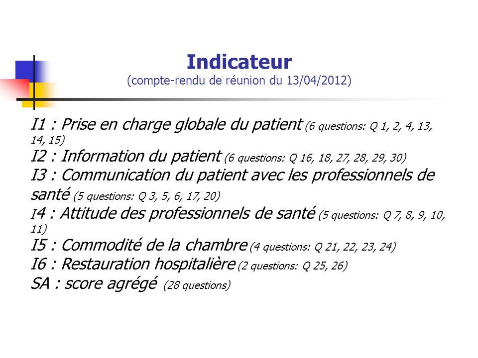 Indicateur (compte-rendu de réunion du 13/04/2012) I1 : Prise en charge globale du patient (6 questions: Q 1, 2, 4, 13, 14, 15) I2 : Information du pa