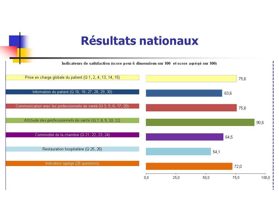 Résultats nationaux
