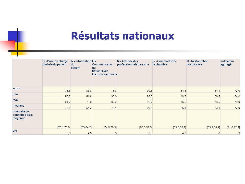 I1 - Prise en charge globale du patient I2 - Information du patient I3 - Communication du patient avec les professionnels I4 - Attitude des profession